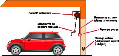 Volet roulant commande radio comme une porte de garage for Volet roulant electrique porte de garage